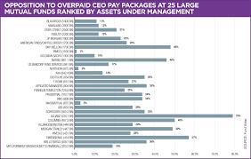 The 100 Most Overpaid Ceos 2018 As You Sow