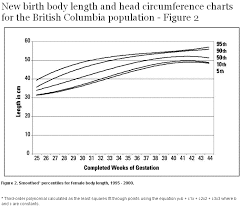 Average Head Size Chart New Birth Body Length And Head Circumference Charts For The