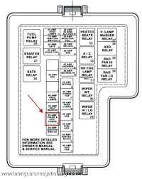1999 dodge fuse panel diagram 1999 wiring diagrams