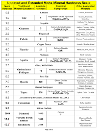 Tip Hardness Chart Updated Mohs Hardness Scale Diamond 3rd Hardest From