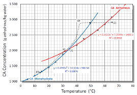 Solubility Diagram Of Citric Acid In Water Data After 25