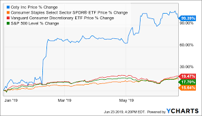 The S P 500s Hottest Stock Coty May Be Running Out Of