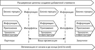 НОУ ИНТУИТ Лекция Архитектура предприятия основные определения Бизнес процессы и обеспечивающие информационные системы в рамках цепочек создания добавочной стоимости