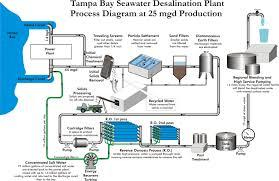 Ro Water Process Flow Chart Tampa Bay Seawater Desalination Plant Flow Diagram Plants