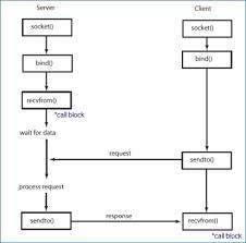 network socket wiring diagram bestharleylinks info Nema L6-20R Wiring-Diagram c tutorial sockets server & client 2018 phone wiring diagram, network