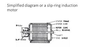 simplified diagram or a slip ring induction motor
