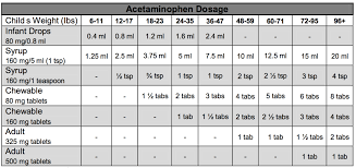 Miralax Pediatric Dosage Chart 16 Month Old Benadryl Dose Infant