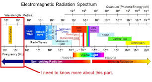 Electromagnetism What About Electromagnetic Waves Of Power
