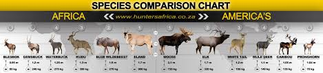Compare Africa Species To Americas Species Hunting