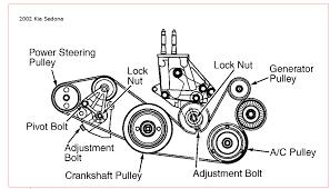 kia sedona belt diagram kia sedona belt 2004 kia sedona 3 5 alternator belt diagram kia schematic my