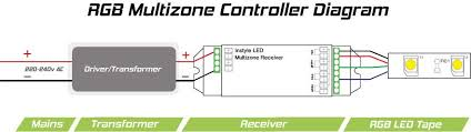 instyle led rgb multizone controller receivers 7 2 watt rgb led tape multizone contoller wiring diagram