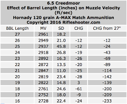 22 Long Rifle Velocity Chart 6 5 Creedmoor Effect Of Barrel Length On Velocity Cutting