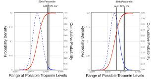 Troponin Levels Chart A Brief Review Of Troponin Testing For Clinicians American