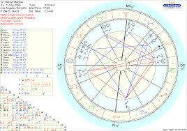 Marilyn Monroe Vedic Chart Astrology Chart Astrology Map