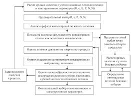 Реферат Оптимизация режимов работы ректификационного  Алгоритм оптимизации одноколонных аппаратов непрерывного действия