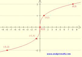 Perfect Cubes Chart Graphing Cube Root Functions