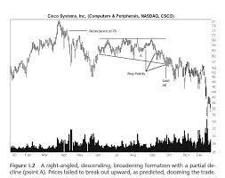 Forex Charts Pdf Forex Chart Patterns Strategy Pdf