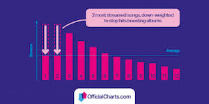 Uk Song Charts 2015 Uk Albums Chart To Reflect Streams With Complicated Math