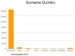 Dumitru - Names Encyclopedia