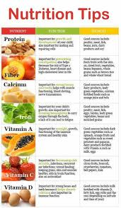 Dry Fruits Vitamins Chart Pin By Katherine Barnes On Detox Nutrition Tips Healthy