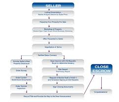 Realtor Flow Chart Property Selling Flowchart Sell Your Maui Home Maui Real