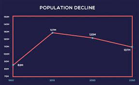 Japan Population Chart Japans Population Decline Explained