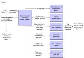 Expository Payroll Process Flowchart Pdf Hr Payroll Process