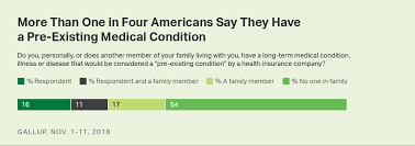 Pre Existing Condition Chart One In Four U S Adults Say They Have A Pre Existing Condition