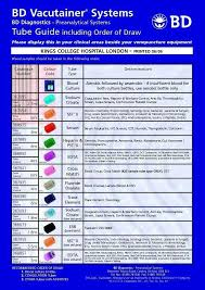 Collection Tubes Phlebotomy Medical Laboratory Pediatric