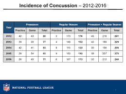2016 Injury Data Nfl Play Smart Play Safe