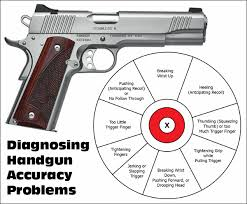 Left Handed Pistol Correction Chart Pistol Correction Chart Daily Bulletin