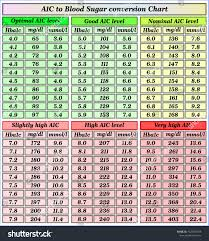 Blood Sugar Conversion Chart A1c Blood Sugar Conversion Chart Stock Vector Royalty Free