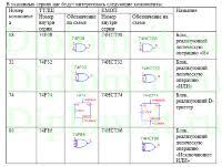 diplom it ru Разработка web сайта дипломная работа Разработка виртуальной модели блоков защиты данных скремблер дескремблер блок приема ВКР