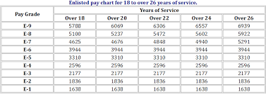 Military Pay Chart Usmc Active Duty Pay Schedule Navy Federal