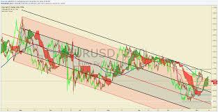 Ichimoku Alert Bullish Pressure On Eur Usd On H4 Chart Plus