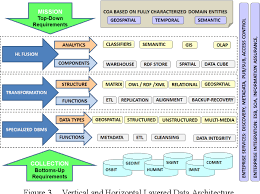 Principles Of Architecture Figure 3 From Enterprise Data Architecture Principles For