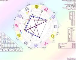 Alexandria Ocasio Cortez Birth Chart The Astrology Of Alexandria Ocasio Cortez A Young Woman