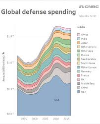 How Us Defense Spending Stacks Up Against The Rest Of The World