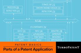 Patent Process Flow Chart Us Patent Application Process Basics Turbopatent