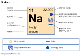 Sodium Facts Uses Properties Britannica