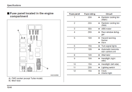 subaru tribeca fuse box wiring diagram basic 2009 subaru fuse box diagram data diagram schematic2009 subaru outback fuse box diagram wiring diagram paper