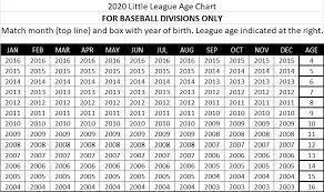 Select Baseball Age Chart Lincoln Little League Baseball