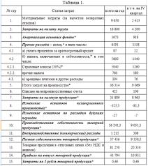 Контрольная работа по Финансам организаций Смета Контрольные  Таблица 2 Данные к расчету амортизационных отчислений на основные производственные фонды