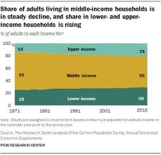 Middle Class Shrinking Chart Is Shrinking The Middle Class A Good Thing Al Jazeera America
