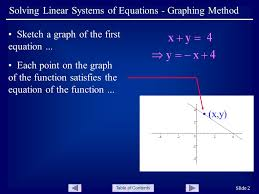 table of contents slide 2 solving linear systems of equations graphing method sketch a graph