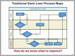 process maps in excel process map template excel pleasant swim lane diagram template excel