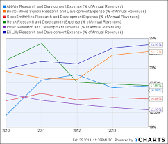 Pharma Patent Cliff Chart Pharma Patent Cliff Why Worst Seems Over