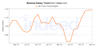 Usaf Salary Chart Air Force Psychologist Masters In Psychology Guide