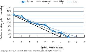 Scrum Burndown Chart Template