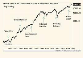 Bull Market In Stocks Has Years To Run Despite The